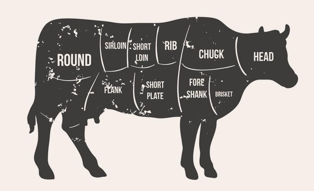 Come selezionare la carne bovina - Macellerie Nuova Carni